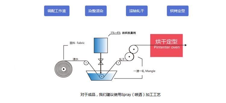 纺织抗菌剂染整定型工艺展示图