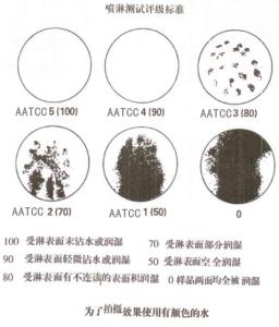 防霉剂|抗菌剂|干燥剂|防水剂